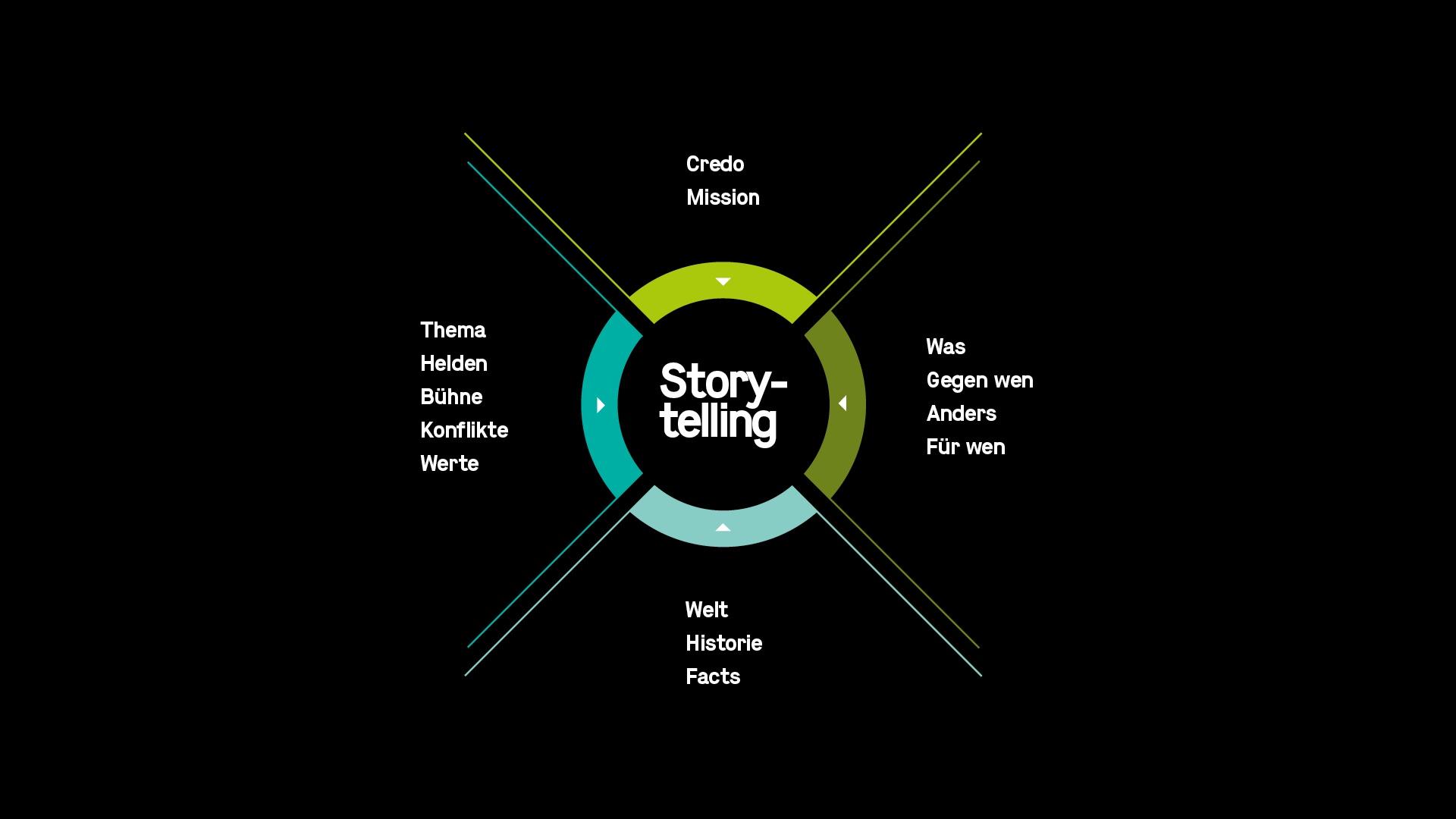 PHOCUS BRAND CONTACT Story Generator